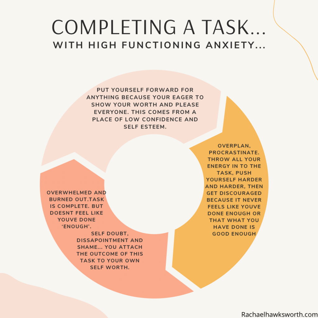 Cycle of completing a task with high functioning anxiety